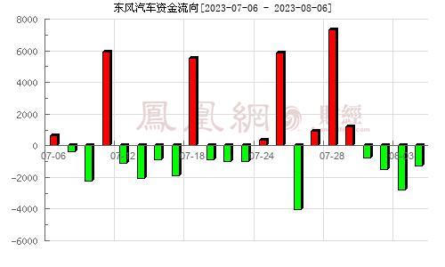 东风汽车(600006)资金流向分析图