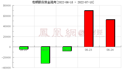 包钢股份(600010)资金流向分析图