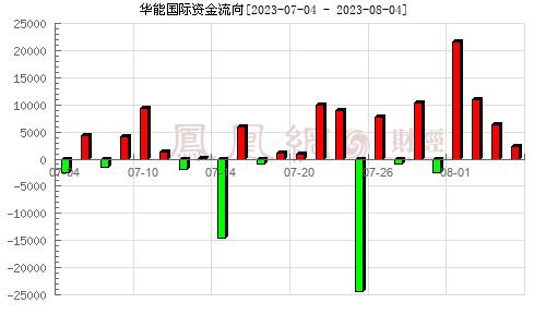 华能国际(600011)资金流向分析图