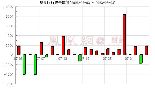 华夏银行(600015)资金流向分析图
