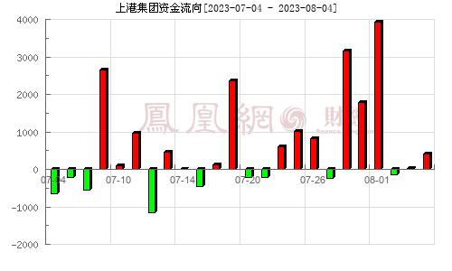 上港集团(600018)资金流向分析图