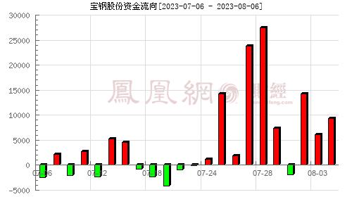 宝钢股份(600019)资金流向分析图