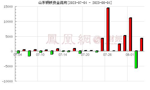 山东钢铁(600022)资金流向分析图