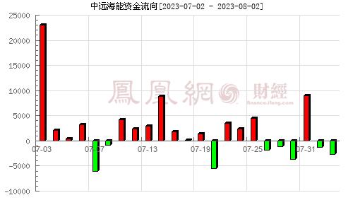 中远海能(600026)资金流向分析图