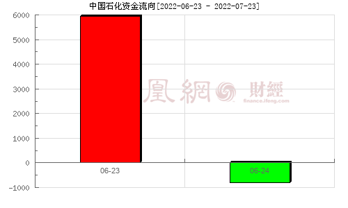 中国石化(600028)资金流向分析图