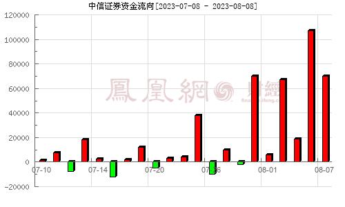 中信证券(600030)资金流向分析图