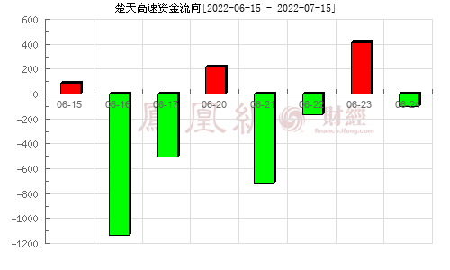 楚天高速(600035)资金流向分析图