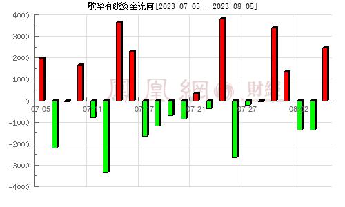 歌华有线(600037)资金流向分析图