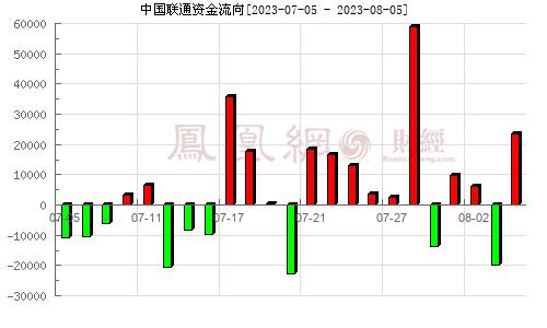 中国联通(600050)资金流向分析图