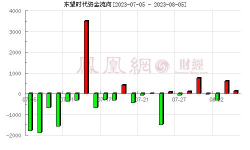 浙江广厦(600052)资金流向分析图