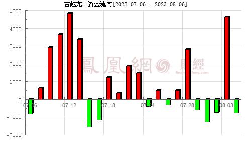 古越龙山(600059)资金流向分析图