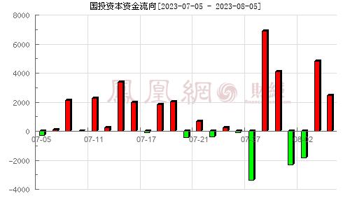 国投资本(600061)资金流向分析图