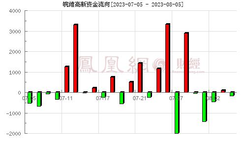 皖维高新(600063)资金流向分析图