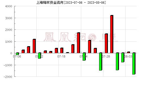 上海梅林(600073)資金流向分析圖