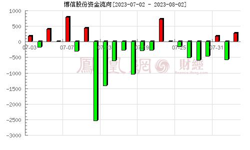 博信股份(600083)資金流向分析圖
