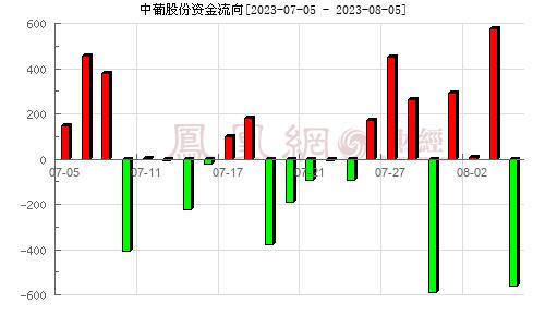 中葡股份(600084)资金流向分析图