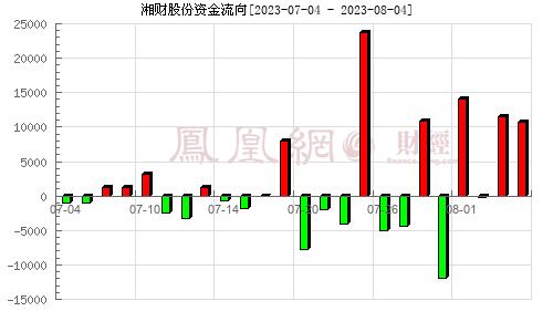 哈高科(600095)资金流向分析图