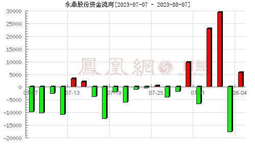 永鼎股份(600105)资金流向分析图
