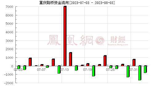 重庆路桥(600106)资金流向分析图