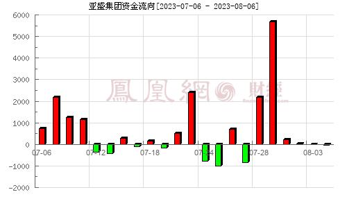 亚盛集团(600108)资金流向分析图