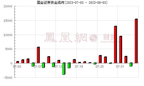 国金证券(600109)资金流向分析图