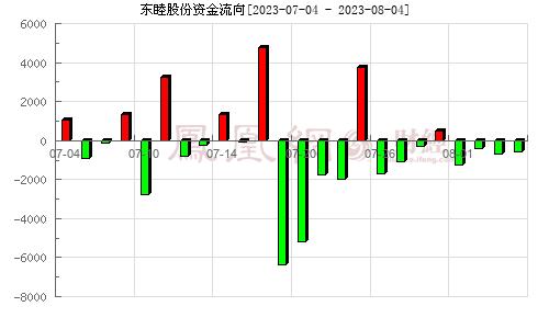 东睦股份(600114)资金流向分析图