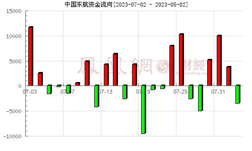 东方航空(600115)资金流向分析图