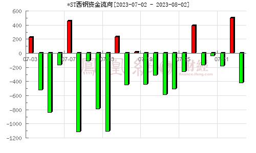 西宁特钢(600117)资金流向分析图