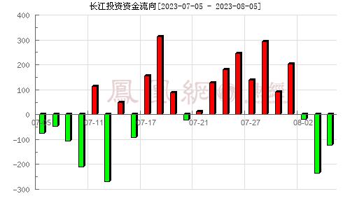 长江投资(600119)资金流向分析图