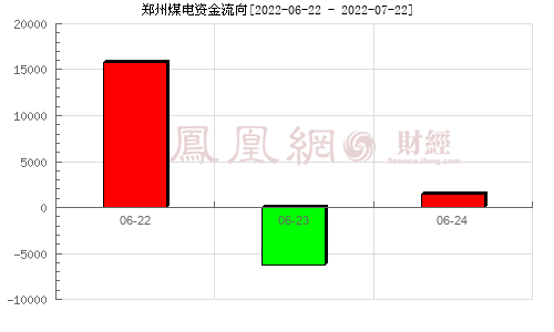 鄭州煤電(600121)資金流向分析圖