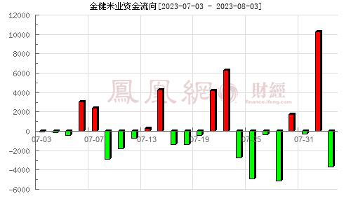 金健米业(600127)资金流向分析图