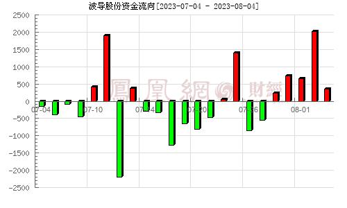 *ST波导(600130)资金流向分析图