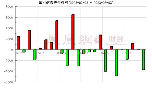 岷江水电(600131)资金流向分析图
