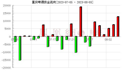 重慶啤酒(600132)資金流向分析圖