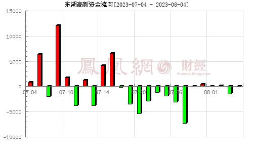 东湖高新(600133)资金流向分析图