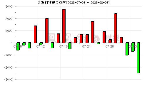金发科技(600143)资金流向分析图