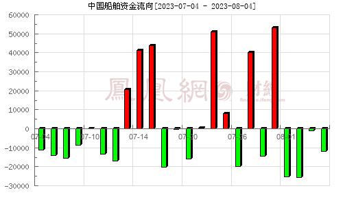 中国船舶(600150)资金流向分析图