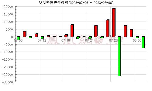 华创阳安(600155)资金流向分析图