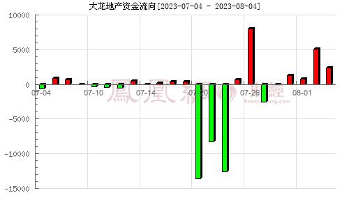 大龙地产(600159)资金流向分析图