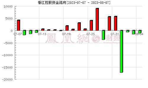 香江控股(600162)持仓分析分析图