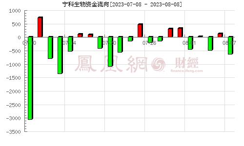 宁夏恒力(600165)资金流向分析图