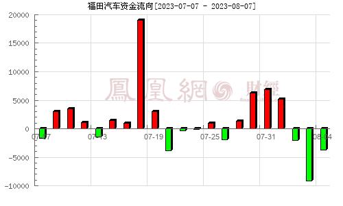 福田汽车(600166)资金流向分析图