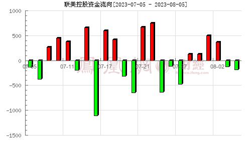 �美控股(600167)�Y金流向分析�D