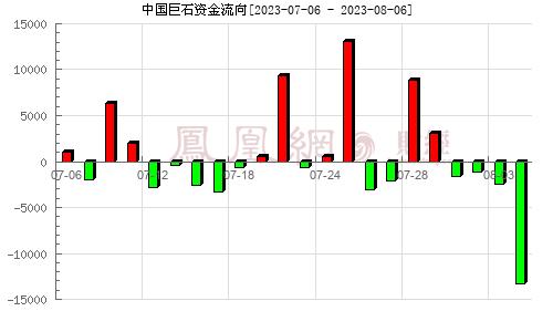 中国巨石(600176)资金流向分析图