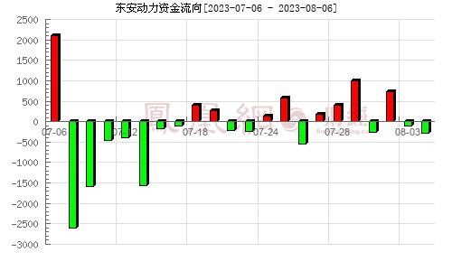 东安动力(600178)资金流向分析图