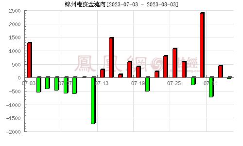 锦州港(600190)资金流向分析图