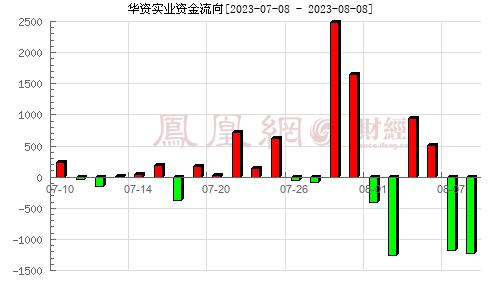 华资实业(600191)资金流向分析图