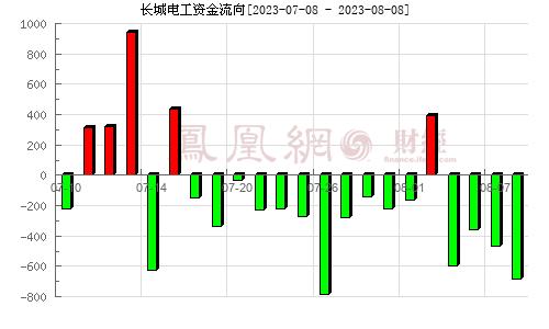 长城电工(600192)资金流向分析图