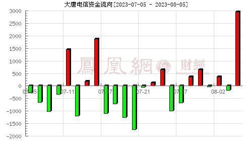 *ST大唐(600198)资金流向分析图