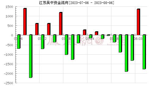 江苏吴中(600200)资金流向分析图